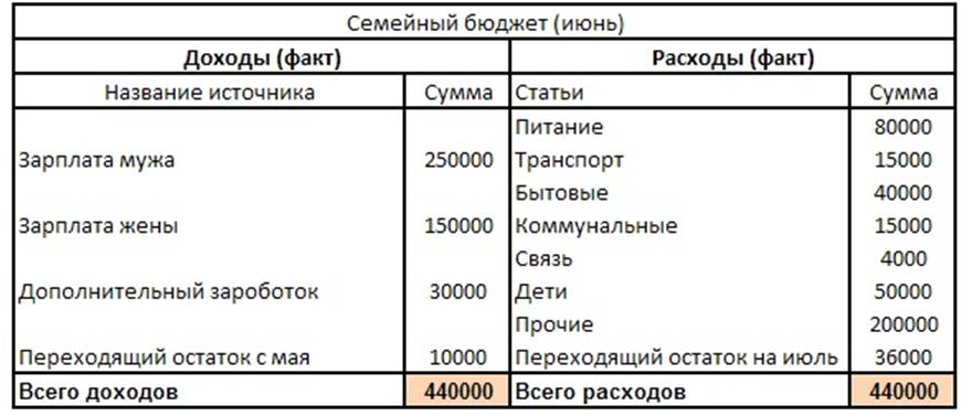 Как сделать таблицу для семейного бюджета - Первая школа Юла