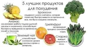 полезные продукты питания для похудения и сжигания жира