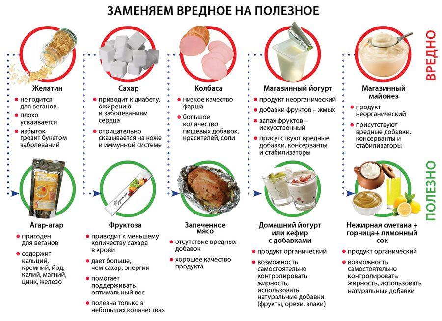 продукты питания для похудения и сжигания жира
