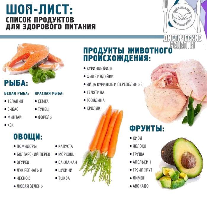 Какие продукты кушать, чтобы похудеть?