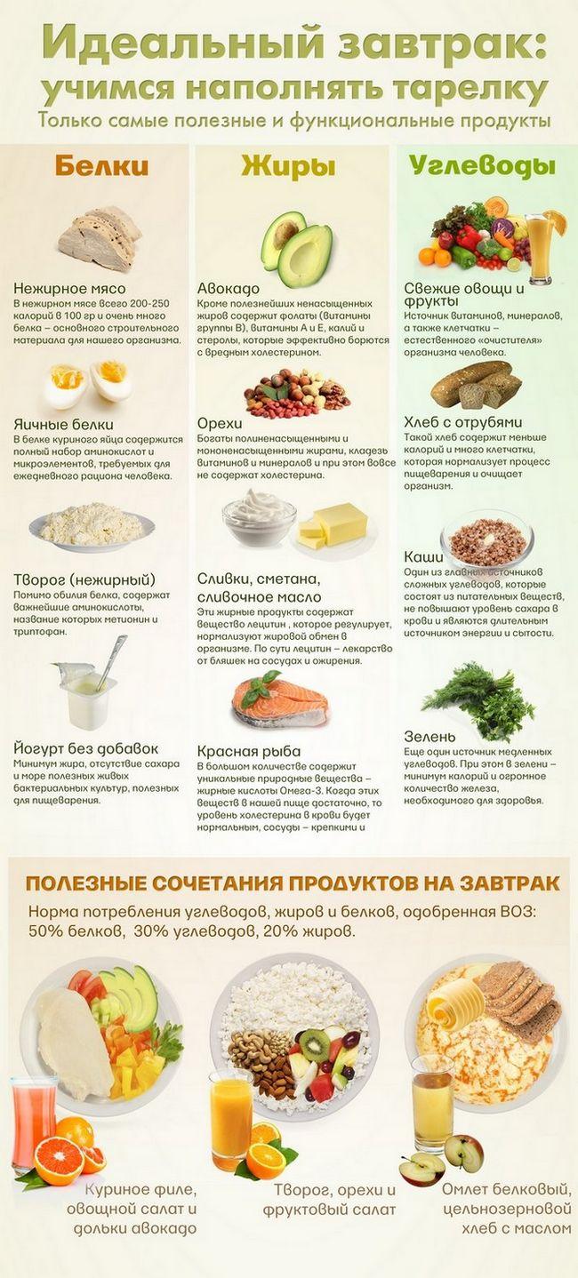 Идеальный завтрак из продуктов, способствующих похудению